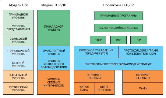 Лекция стек tcp ip и его протоколов tcp/ip беларускай мове