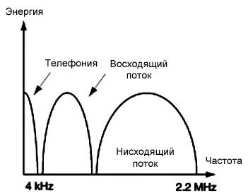 Частоты ADSL