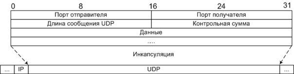 Протокол UDP